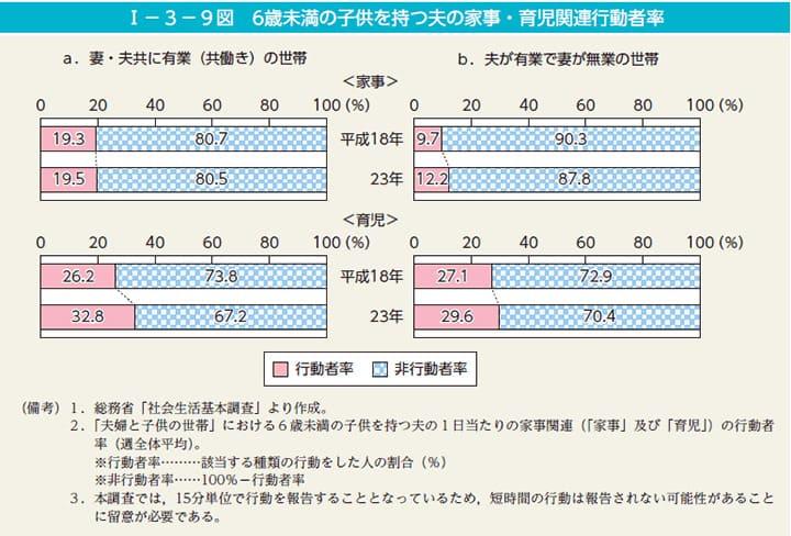 6歳未満の子供を持つ夫の家事・育児関連行動者率