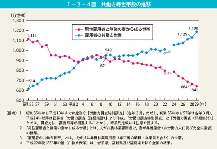 共働き世帯の増加推移図