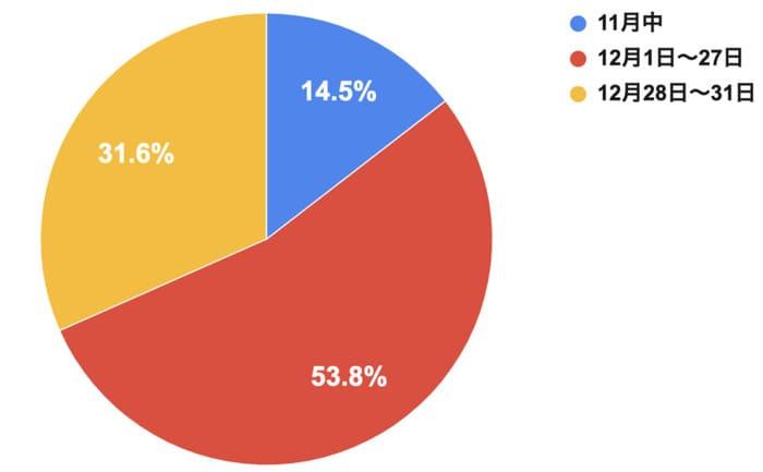 年末の大掃除を実施する時期はいつですか?のアンケート結果グラフ