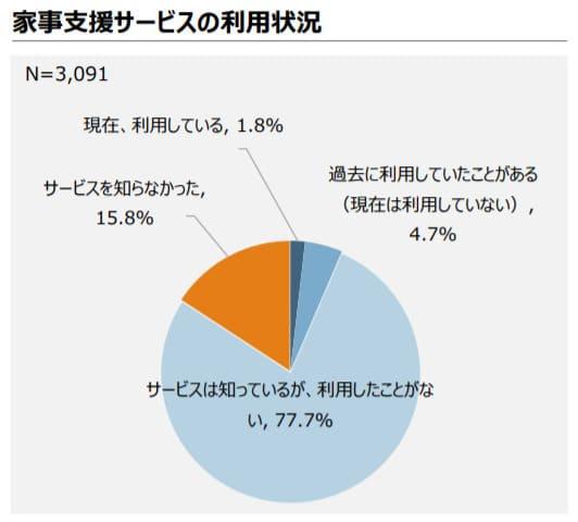 家事支援サービスの利用状況のグラフ