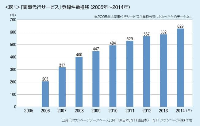 「家事代行サービス」の登録件数推移(2005年〜2014年)