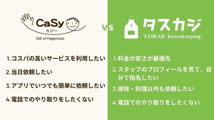 タスカジとカジーの比較表