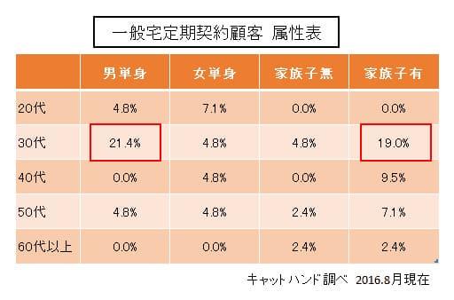 家事代行利用者の属性など統計結果