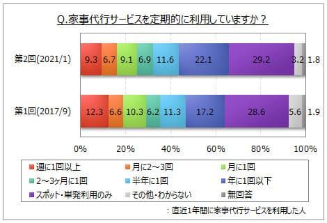 家事代行サービスの利用頻度の調査結果